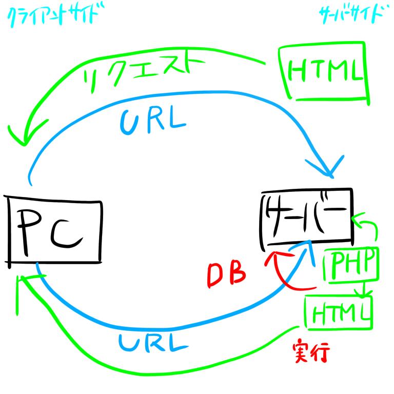 phpのお勉強の図